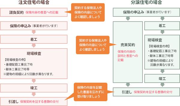 保険の仕組みの図