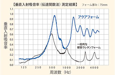音響効果比較データ