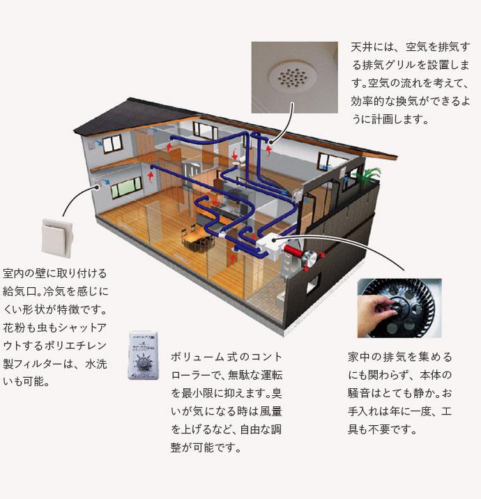 匂い・湿気対策に嬉しい換気設備